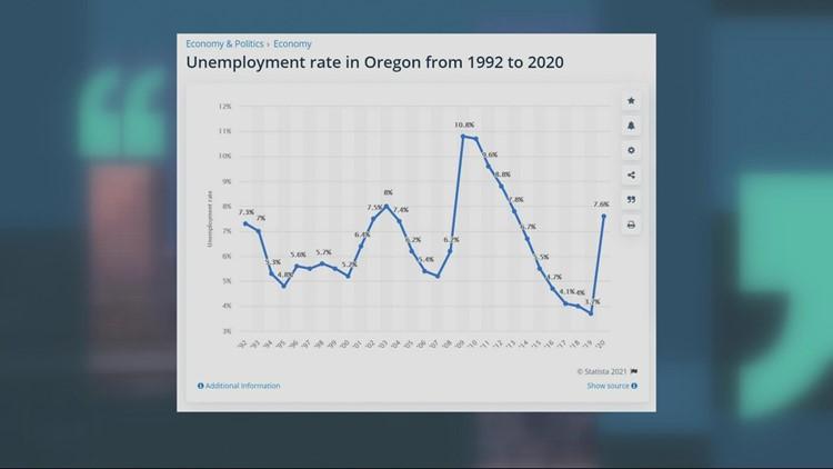 Oregon unemployment rate falls but hiring struggles remain